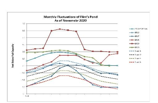 November 2020 Flint Pond Monthly Fluctuations (002)